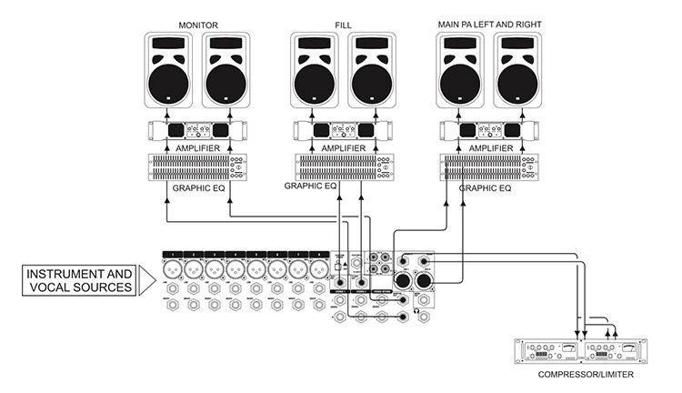 Aplicacion 2 Soundcraft 12Signature HI