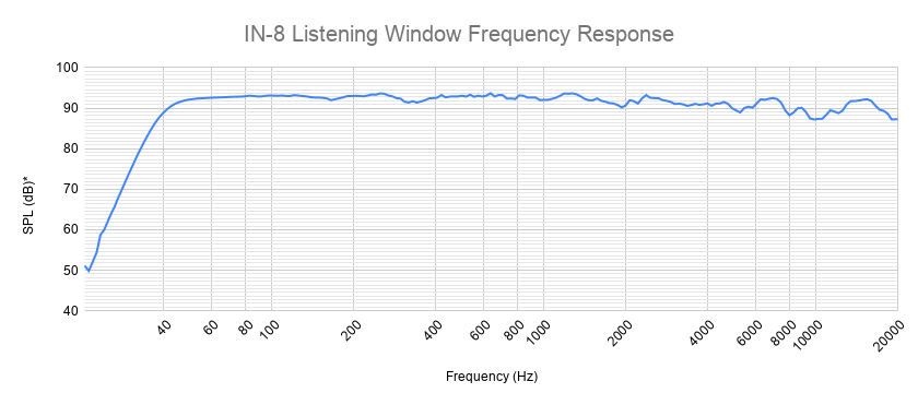 Kali Audio IN 8 Listening Window Frequency Response