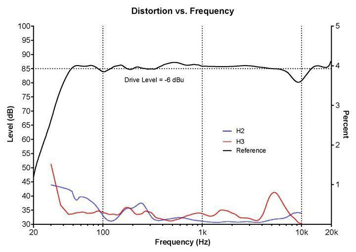 Kali Audio IN8 Clarity Distortion vs Frequency Graphic 720px