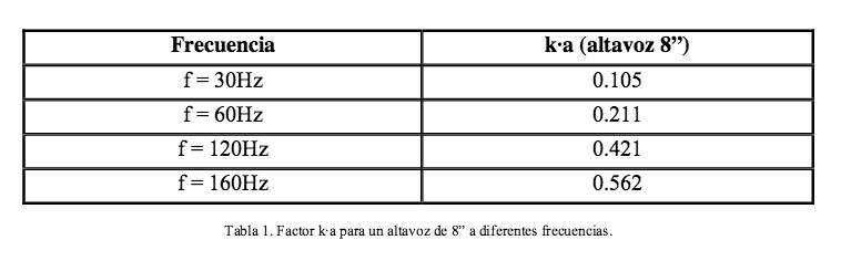 acoplamiento eficaz tabla