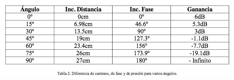 tabla 3 fase angulos